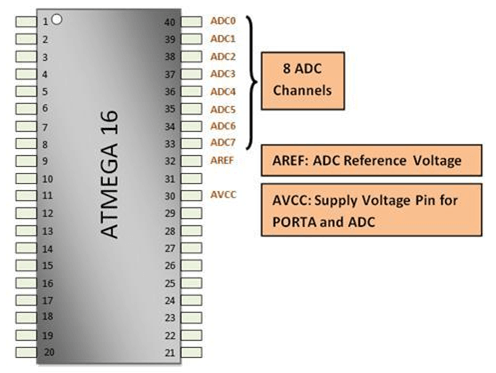 ATmega16 Pin Layout
